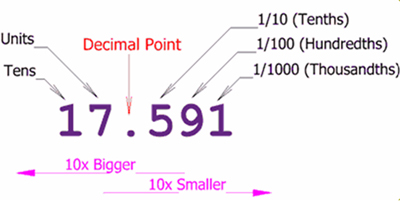 Image showing 17.591 and then units, tens, decimal point, 1/10, 1/100, 1/1000 with arrows one to left saying 10 x bigger, and 1 to right saying 10 × smaller