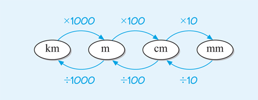 This figure shows the four units km, m, cm, and mm in four bubbles. Arrows show that to change km into m, you multiply by 1000; to change m into cm, you multiply by 100 and to change cm into mm, you multiply by 10. Further arrows show that to convert mm into cm, you divide by 10, to convert cm into m, you divide by 100 and to convert m into km, you divide by 1000.