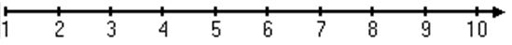 Number line from 1 to 10 in increments of 1