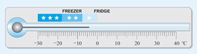 This shows a fridge thermometer with a scale marked in one degree C intervals from –30 °C to 40°C. The bar of mercury stops at –4 °C. Shading shows that the three-star rating applies to temperatures from –30 °C to two intervals to the right of –20°C, the two-star rating to temperatures from the end of the three-star rating to two intervals to the right of –10 °C and the one-star rating to temperatures from –8 °C to zero.