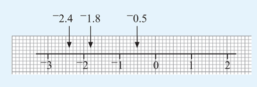 This shows a number line from 3 to 2 with the numbers –2.4, –1.8 and –0.5 marked on it.