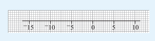 This is a number line from –15 to 10, with the scale marked every 5 units.