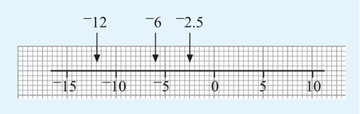 This is a number line from –15 to 10 with the numbers –12, –6, and –2.5 marked on.