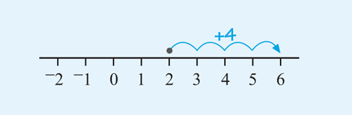 This is a number line from –2 to 6 with the scale marked on in units. An arrow starts at 2 on the scale and moves 4 units up to end at 6.