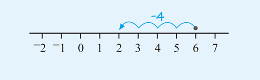 This is a number line from –6 to 3 with the scale marked on in units. An arrow starts at –5 on the scale and moves 8 units up to end at 3.