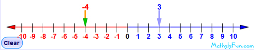 Number line from -10 to 10