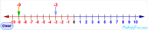 Number line from –10 to 10