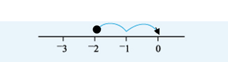 This is a number line from –3 to 0 with the scale marked on in units. An arrow starts at 0 on the scale and moves 2 units down to end at –2.