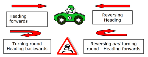 Green car in centre with a road sign of slippery surface. To the left there are two boxes the top one saying heading forwards and a red arrow above it, the bottom one has got a rounded arrow with a box saying turning around Heading backwards. There are two boxes to the right with the top box saying Reversing Heading and an arrow above it and the bottom box has a rounded arrow with Reversing and turning around – Heading fowards