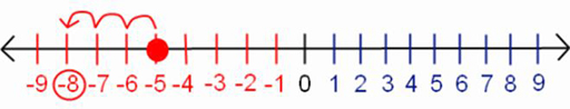 Number line -9 to 9