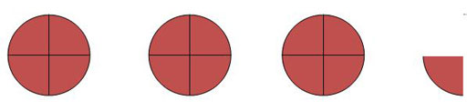 The figure shows three circles (representing pizzas) each divided into four quarters, together with a quarter circle. There are thirteen quarters all together.