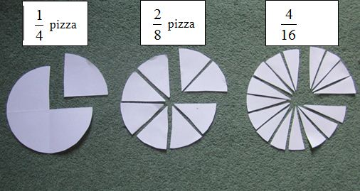 """Figure shows three paper circles. The first has a quarter section cut out of it and is labelling """"one quarter pizza,"""" the second has two one-eights sections cut out of it and is labelling """"two-eights pizza, and the third has four one sixteenths pizza."""" The amounts cut out are equivalent to each other so the figure shows that one quarter is the same as two eighths which is the same as four sixteenths."""
