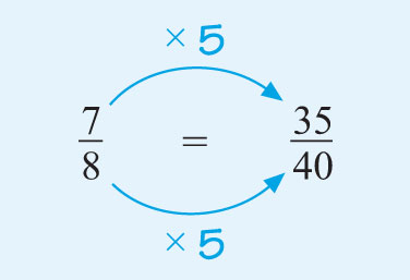 This diagram shows that seven-eighths is equivalent to thirty-five fortieths by multiplying the top and bottom by five.
