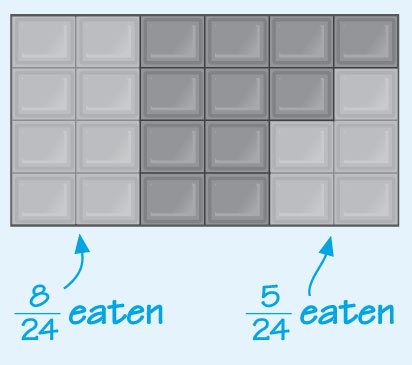 This diagram shows the bar of chocolate as in the previous diagram, but the third of the bar which was eaten is now shown as eight pieces or eight twenty-fourths of the whole bar.