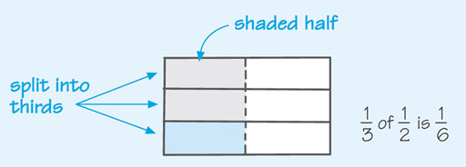 """This is a rectangle divided into three rows and two columns so that there are six identical pieces. The first column is shaded and an arrow points to the column with the comment """"shaded half."""" Arrows point to the three rows with the comment """"split into thirds."""" The piece in the first column third row is shaded to emphasise that one third of one half is a sixth."""