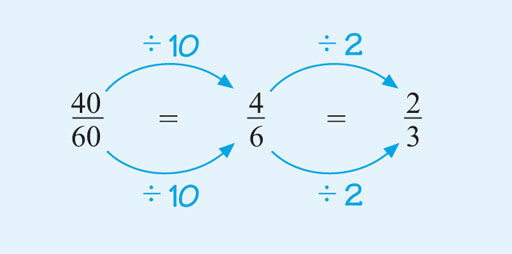 This diagram shows that forty-sixtieths is equivalent to four-sixths (by dividing top and bottom by ten) and that four-sixths is equivalent to two-thirds (by dividing the top and bottom by two).