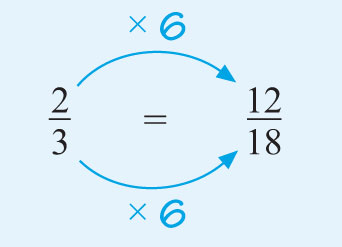 This diagram shows that two-thirds is equivalent to twelve-eighteenths by multiplying the top and bottom by six.