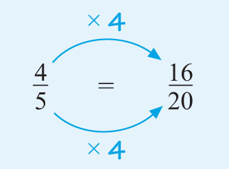 This diagram shows that four-fifths is equivalent to sixteen-twentieths by multiplying the top and bottom by four.