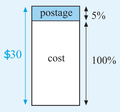 This is a rectangle with a narrow shaded strip at the top. The strip represents the postage at 5%. The rest of the rectangle represents the cost of the items. The diagram illustrates that the total cost including the postage is 105% of the cost which is $30.