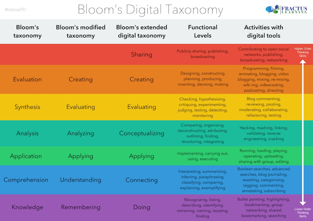 This is a large multi-coloured image which lists a range of verbs which would enable an educator to create learning outcomes for learning and teaching practice in an online space.  The various colours are shown in ascending order from Lower to Higher Order Thinking Skills.