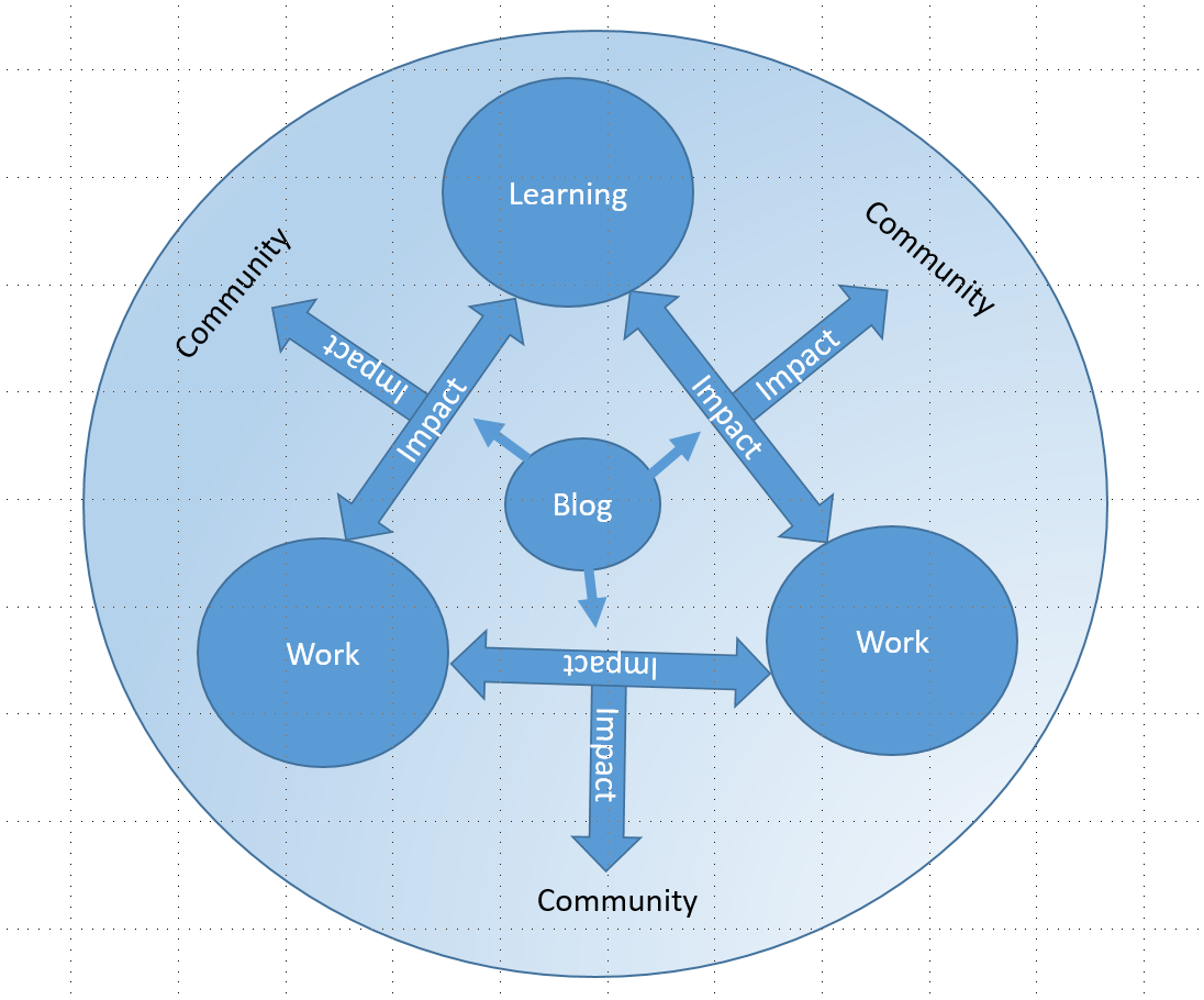 This image shows that one way of writing a blog is to write about the impact that your life, work and learning have on each other.  It also demonstrates that the impact of the blog itself permeates out into the community.