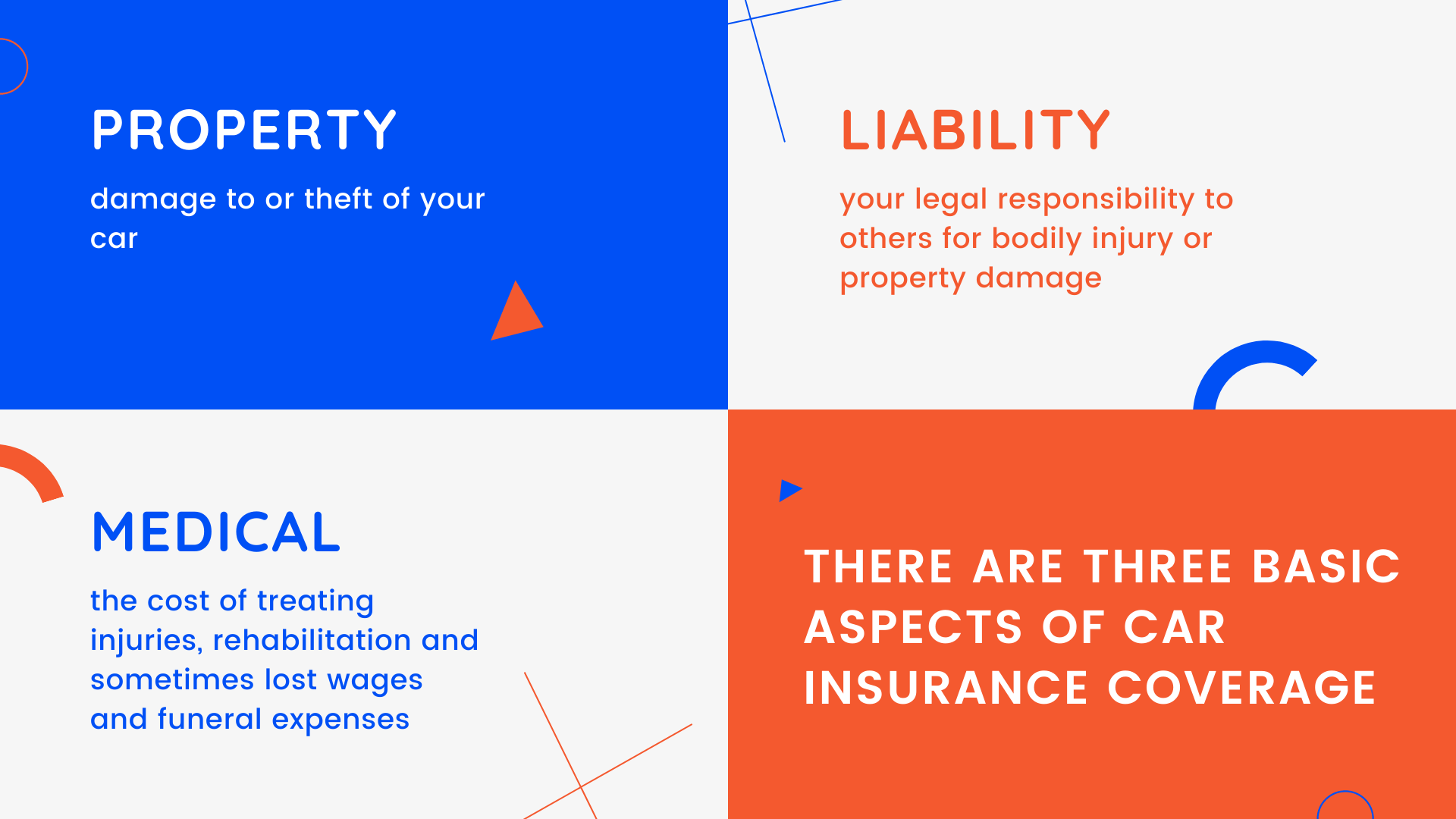 Property, Liability, and Medical Car Insurance Coverage