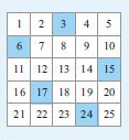 This is a 5×5 grid. The first row from left to right contains the numbers 1, 2, 3, 4 and 5; the second row contains 6, 7, 8, 9, and 10; the third row contains 11, 12, 13, 14, and 15; the fourth row contains 16, 17, 18, 19, and 20 and the final row contains 21, 22, 23, 24, and 25. This is the same 5×5 number grid as in the previous diagram, but the numbers 3, 6 15, 17, and 24 have been shaded.