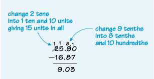 This shows the subtraction 25.90 – 16.87. It highlights the 9 tenths being changed into 8 tenths and 10 hundredths and the 2 tens being changed into 1 ten and 10 units, so that the subtraction can be carried out.