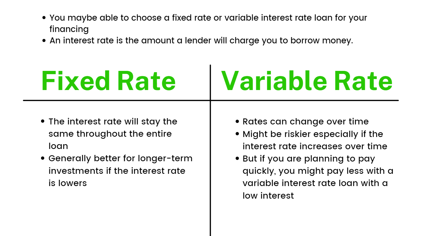 You may be able to choose a fixed rate or variable interest rate loan for your financing. An interest rate is the amount a lender will charge you to borrow money. Fixed Rate: The interest rate will stay the same throughout the entire loan. Generally better for longer-term investments if the interest rate is lowers. Variable Rate: Rates can change over time. Might be riskier especially if the interest rate increases over time. But if you are planning to pay quickly, you might pay less with a variable interest rate loan with a low interest.