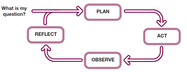 Continuous and iterative cycle of planning, acting, observing and reflecting to refine your story.