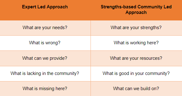 Table showing key questions that differentiate between an expert led and strengths-based community led approach