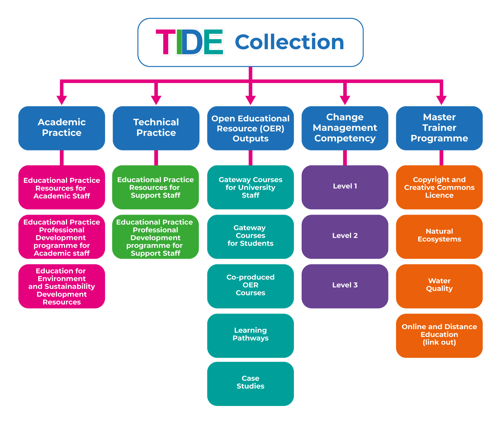 This image is a visual representation of the structure of the TIDE project webiste