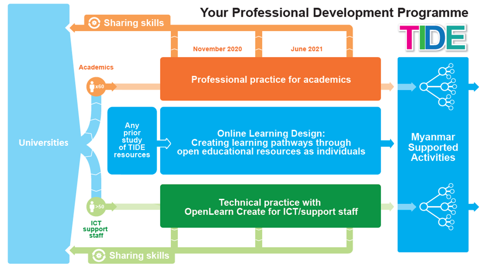 Graphic showing the Professional Development Programme