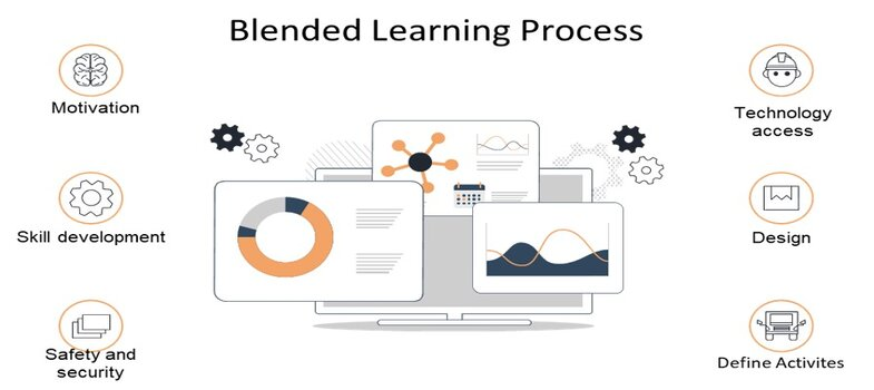 An Introduction to Blended Learning