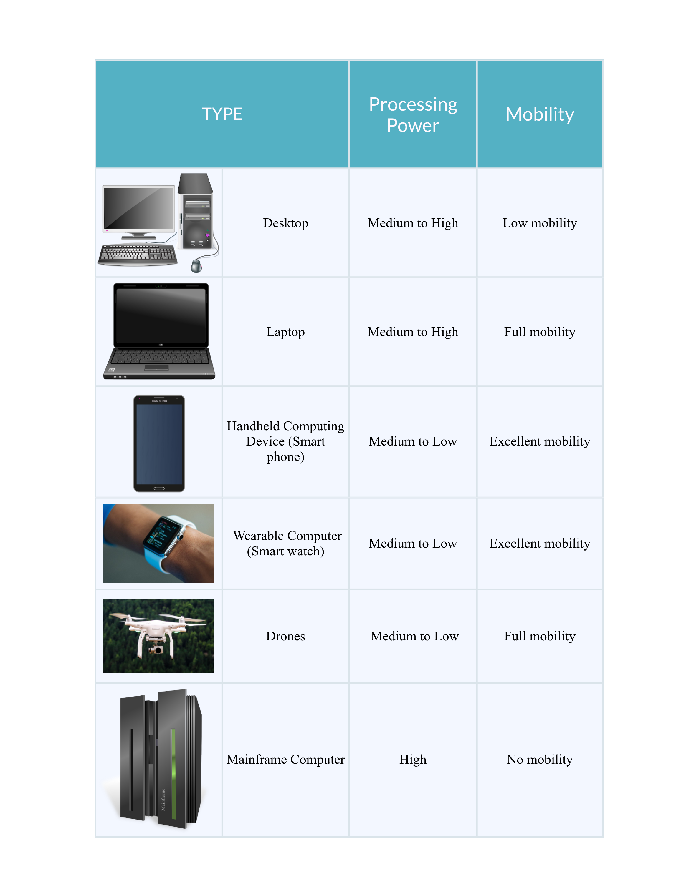 Table and pictures showing different types of modern computers