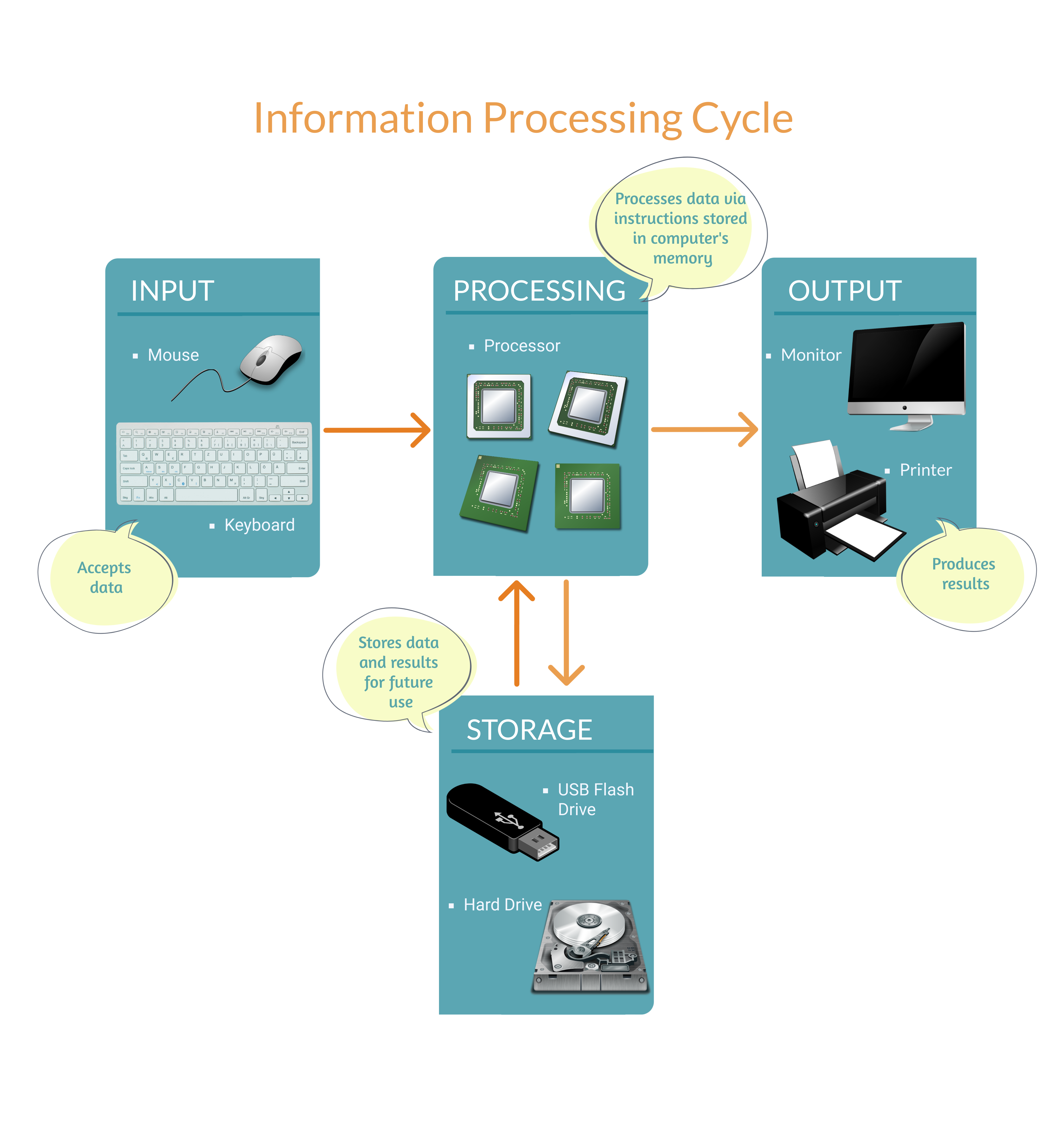 Diagram of inputs, processing, outputs and storage within computers